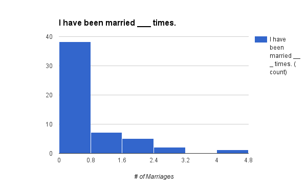 16MarriageHisto.png